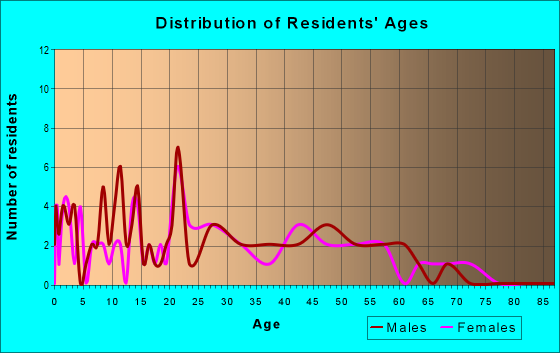 Age and Sex of Residents in zip code 60113