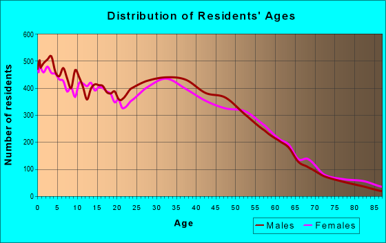 Age and Sex of Residents in zip code 60120