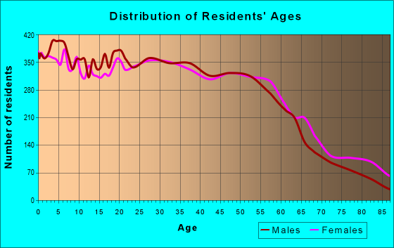 Age and Sex of Residents in zip code 60123