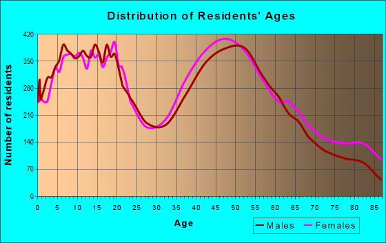 Age and Sex of Residents in zip code 60126
