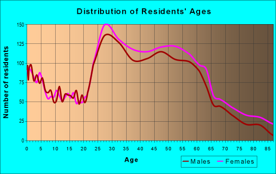Age and Sex of Residents in zip code 60130