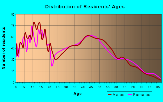 Age and Sex of Residents in zip code 60135