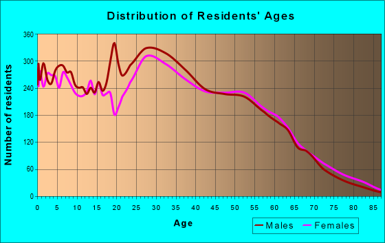 Age and Sex of Residents in zip code 60139