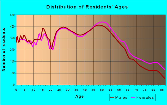 Age and Sex of Residents in zip code 60148