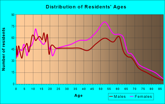Age and Sex of Residents in zip code 60155