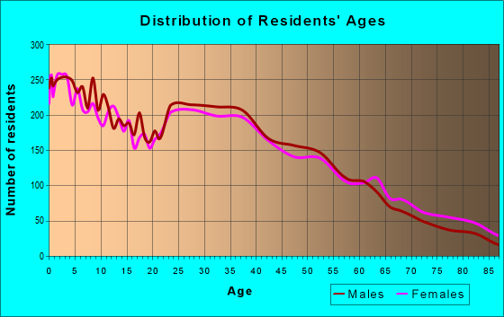 Age and Sex of Residents in zip code 60160