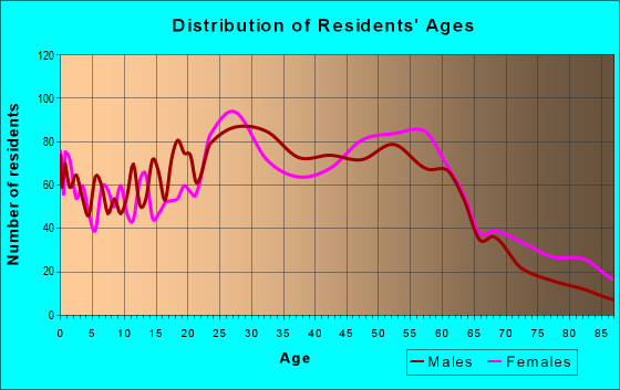 Age and Sex of Residents in zip code 60171