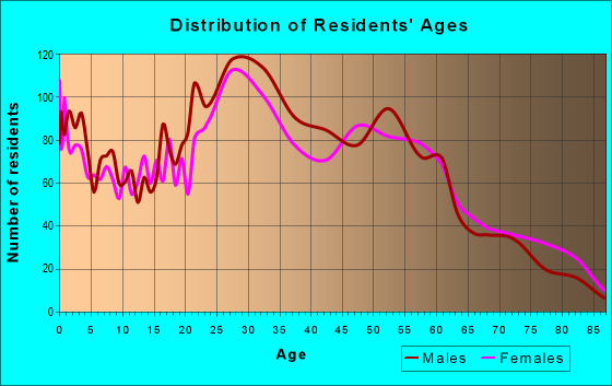 Age and Sex of Residents in zip code 60176