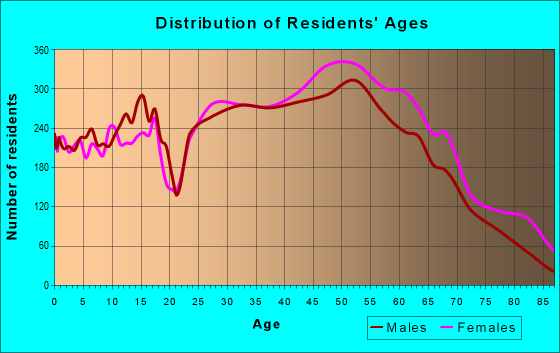 Age and Sex of Residents in zip code 60193