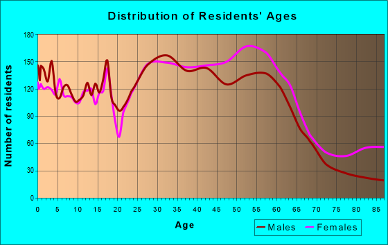 Age and Sex of Residents in zip code 60194