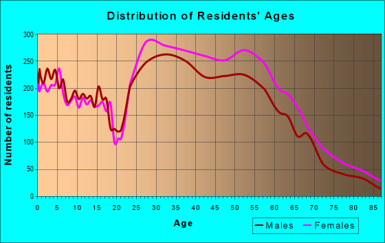 Age and Sex of Residents in zip code 60202