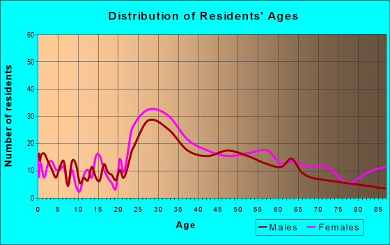 Age and Sex of Residents in zip code 60301