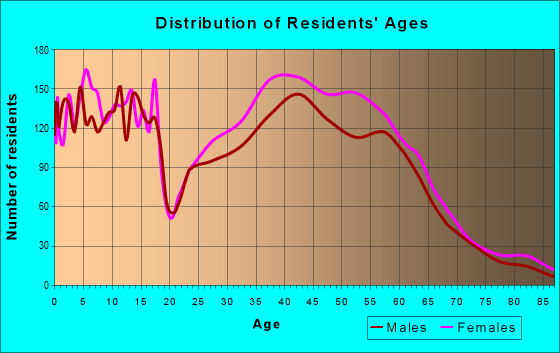 Age and Sex of Residents in zip code 60304