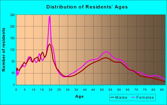 Age and Sex of Residents in zip code 60305