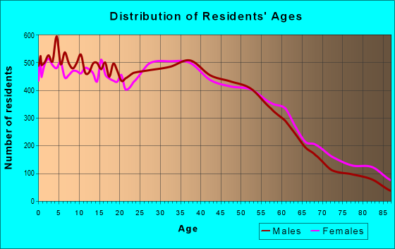 Age and Sex of Residents in zip code 60402
