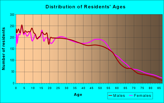 Age and Sex of Residents in zip code 60406