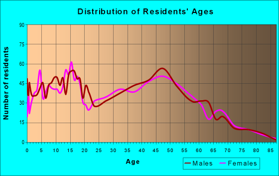 Age and Sex of Residents in zip code 60408