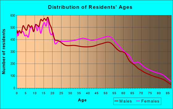 Age and Sex of Residents in zip code 60411