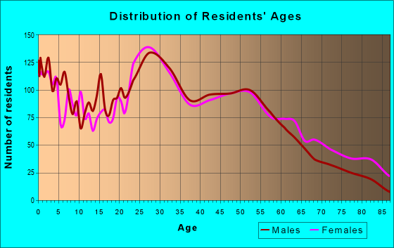 Age and Sex of Residents in zip code 60415