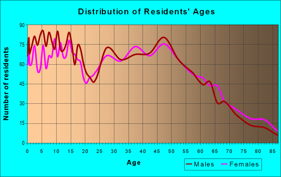 Age and Sex of Residents in zip code 60416