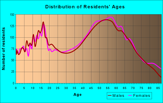 Age and Sex of Residents in zip code 60417