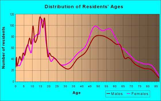 Age and Sex of Residents in zip code 60422