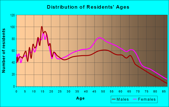 Age and Sex of Residents in zip code 60425