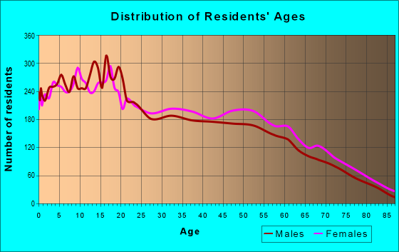 Age and Sex of Residents in zip code 60426