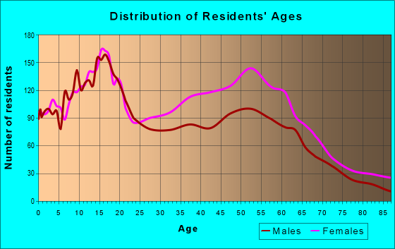 Age and Sex of Residents in zip code 60429