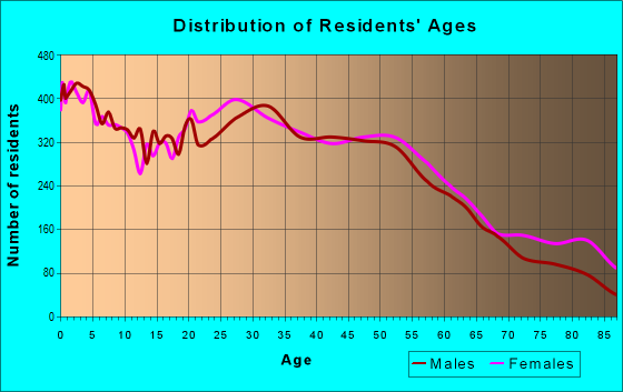 Age and Sex of Residents in zip code 60435