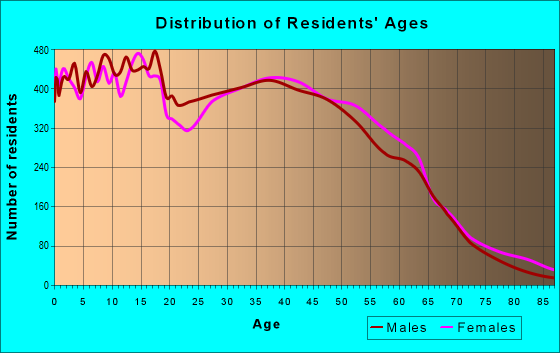 Age and Sex of Residents in zip code 60440
