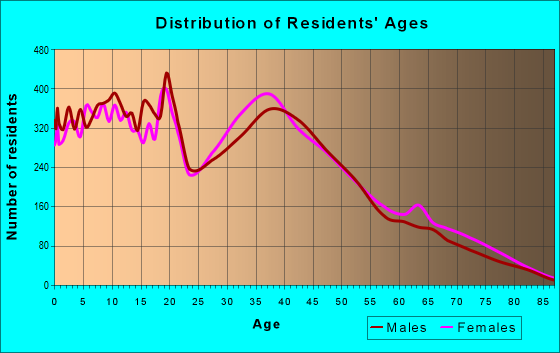Age and Sex of Residents in zip code 60446
