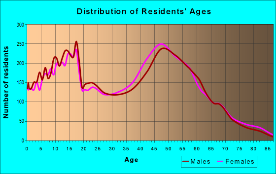 Age and Sex of Residents in zip code 60448