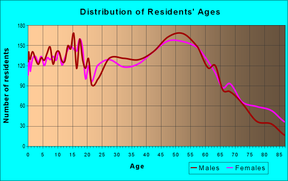 Age and Sex of Residents in zip code 60450