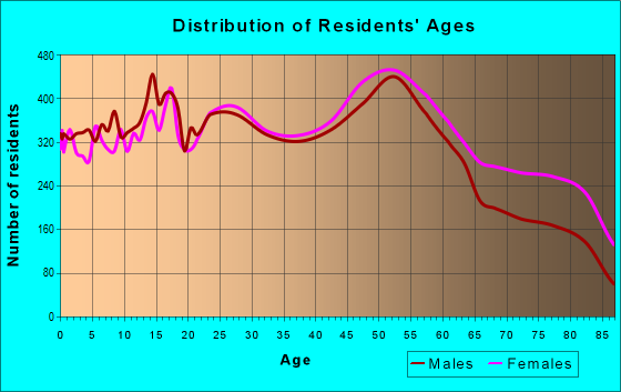 Age and Sex of Residents in zip code 60453