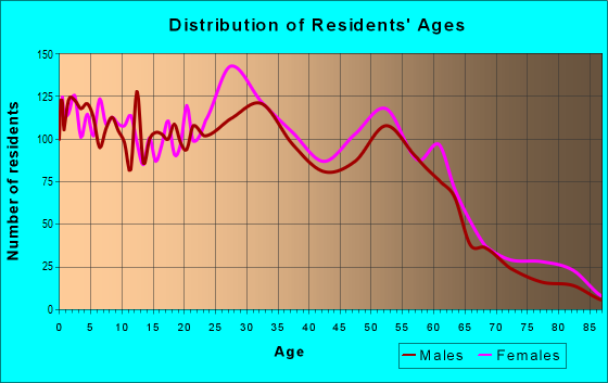 Age and Sex of Residents in zip code 60458
