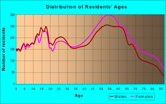Age and Sex of Residents in zip code 60462