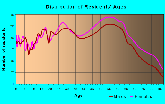 Age and Sex of Residents in zip code 60465