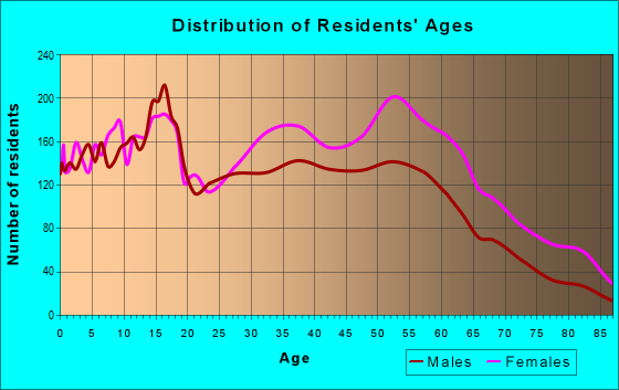 Age and Sex of Residents in zip code 60466