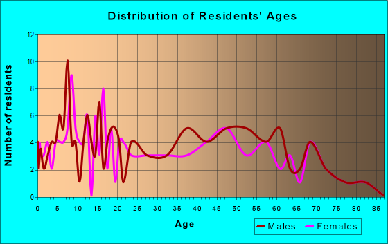 Age and Sex of Residents in zip code 60470