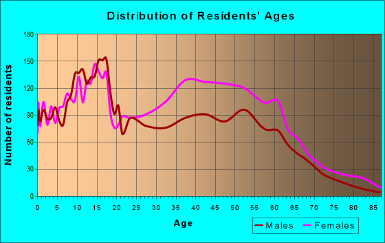 Age and Sex of Residents in zip code 60471