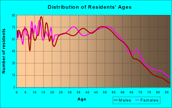 Age and Sex of Residents in zip code 60475