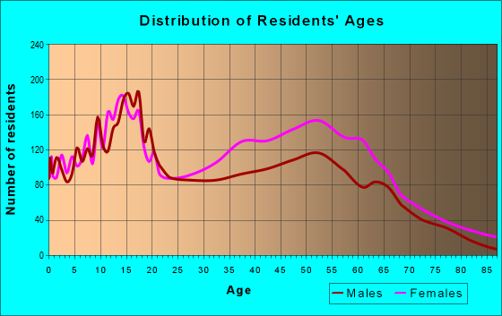 Age and Sex of Residents in zip code 60478