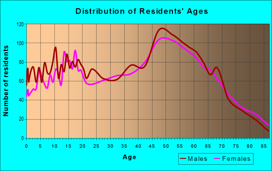 Age and Sex of Residents in zip code 60481