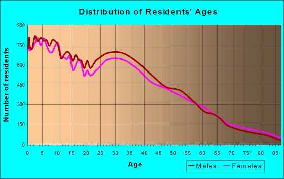 Age and Sex of Residents in zip code 60505