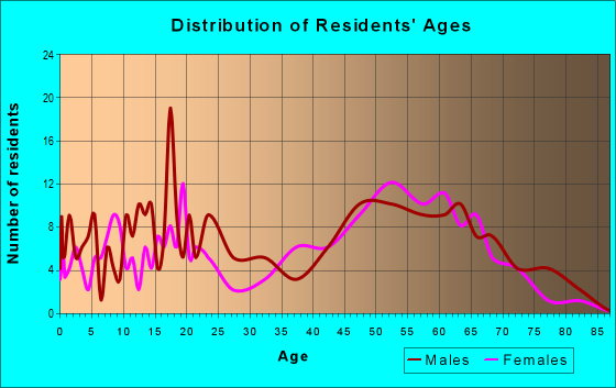 Age and Sex of Residents in zip code 60512