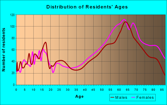 Age and Sex of Residents in zip code 60523