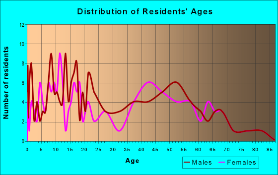 Age and Sex of Residents in zip code 60530