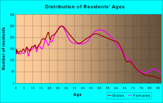 Age and Sex of Residents in zip code 60532