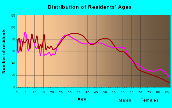 Age and Sex of Residents in zip code 60534